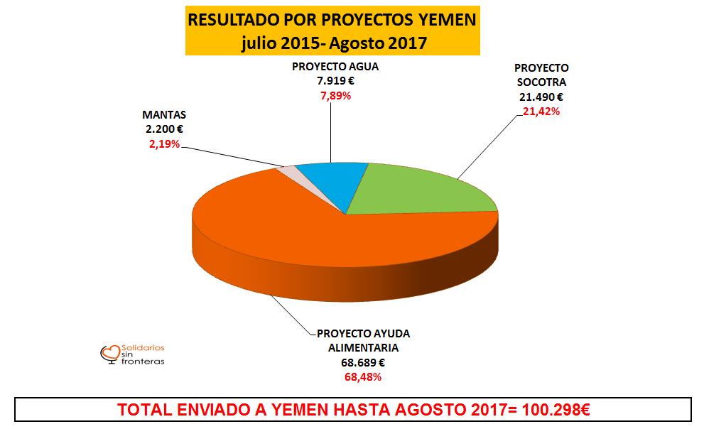 Resultado por proyectos, julio 2015 – agosto 2017