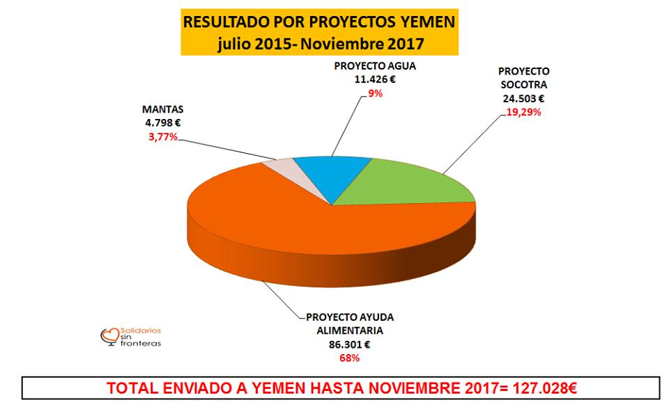 Nuestras cifras: Resultado por proyectos, Yemen.