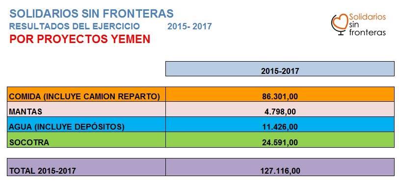 RESULTADOS EJERCICIO 2015-2017