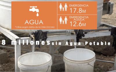 17,8 Millones de personas en Yemen no tienen acceso al agua potable
